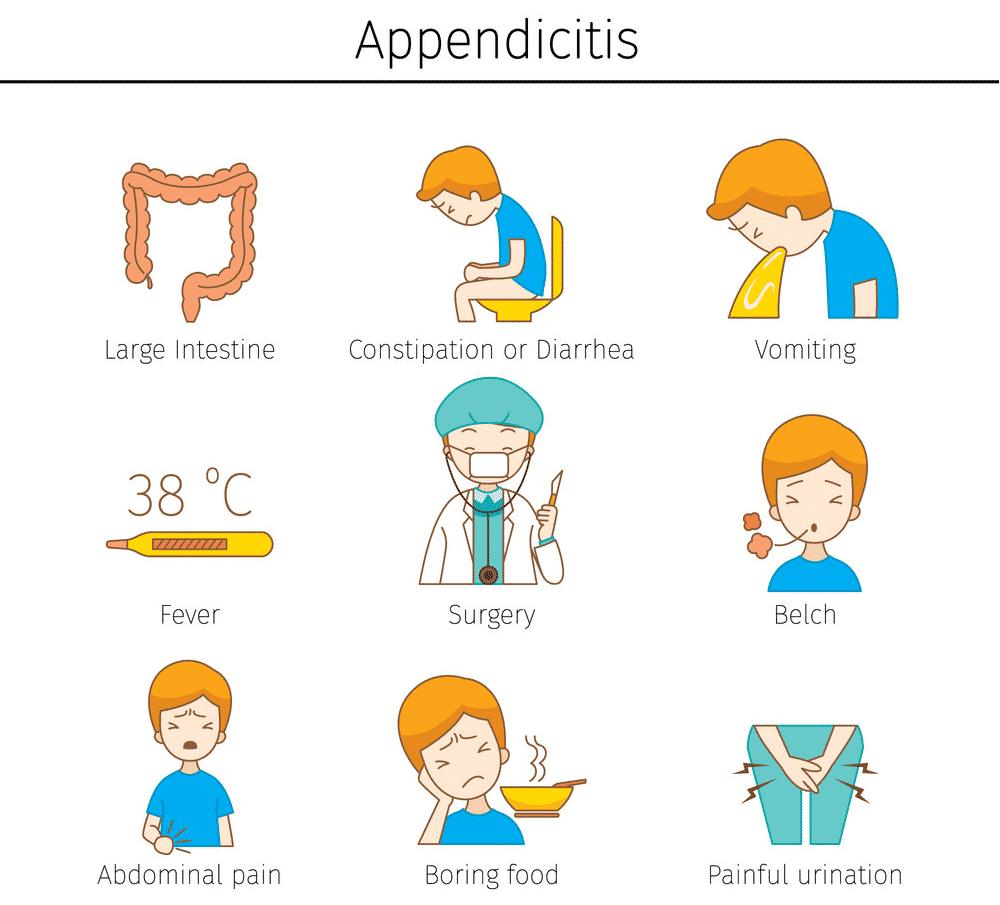 Major symptoms of Appendicitis2