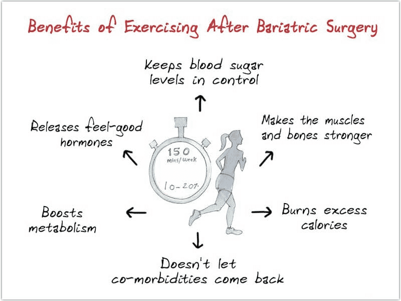 Book an Appointment with Dr VenuGopal Pareek, Best Bariatric surgery doctor in hyderabad for Bariatric surgeries