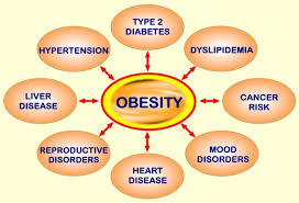 All types of Bariatric surgeries by Dr. Venugopal Pareek, One of the best laparoscopic gallbladder surgery doctor in Hyderabad
