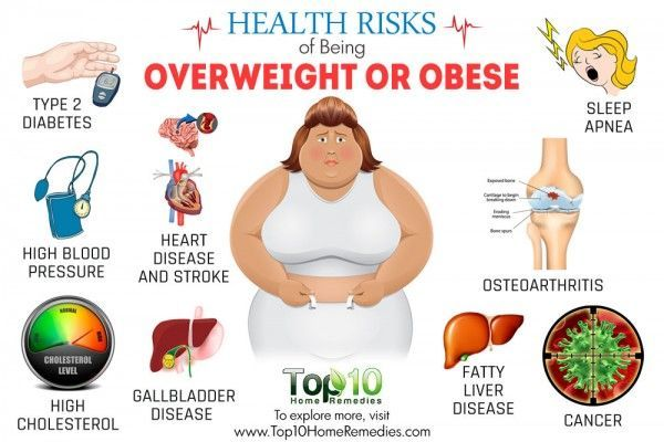 Consult with Dr. Venugopal Pareek, One of the best laparoscopic specialist near me for Overweight or Obesity